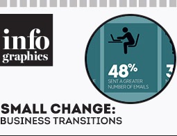 Developments experienced by small businesses in 2012