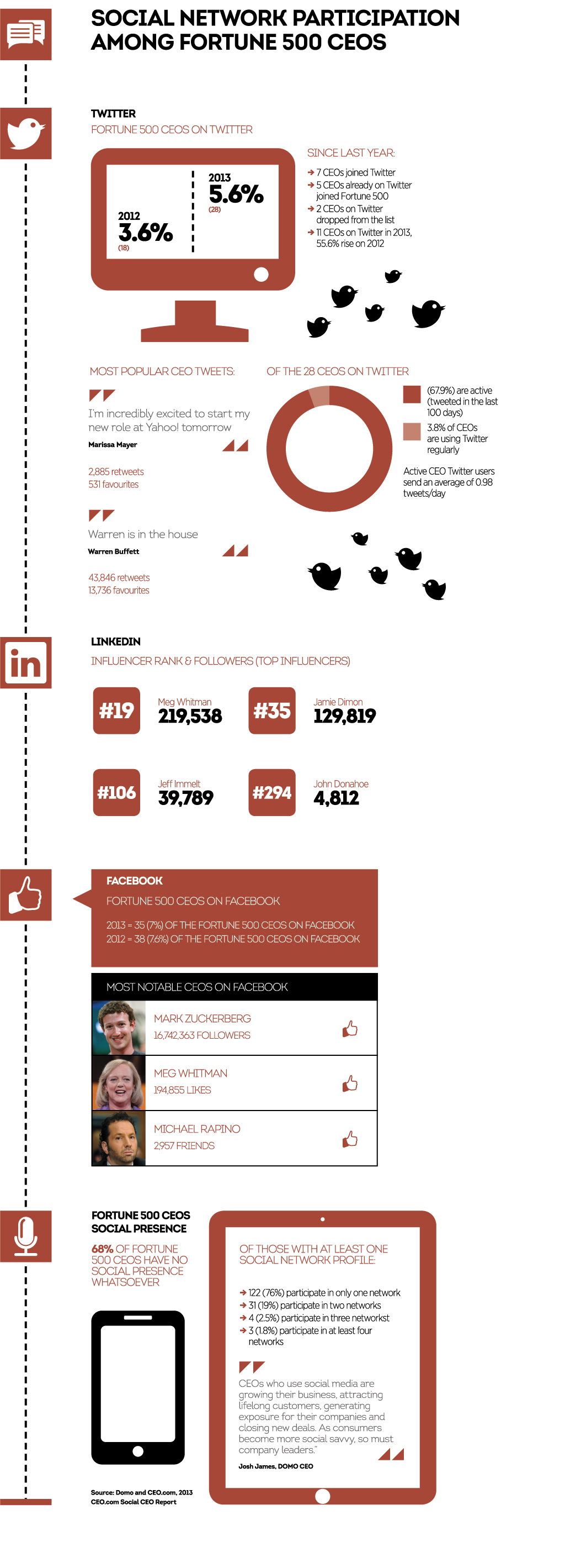 Social-network-participation-among-Fortune-500-CEOs