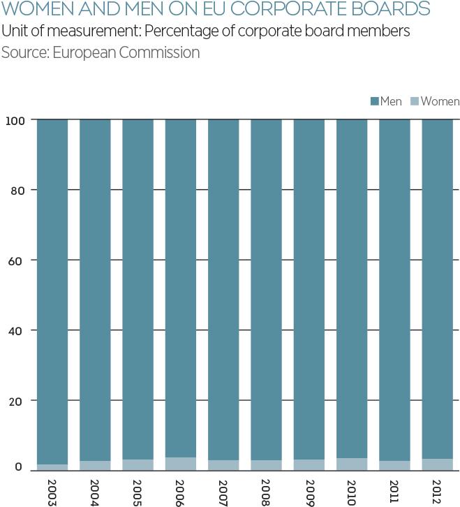 women and men on EU corporate boards