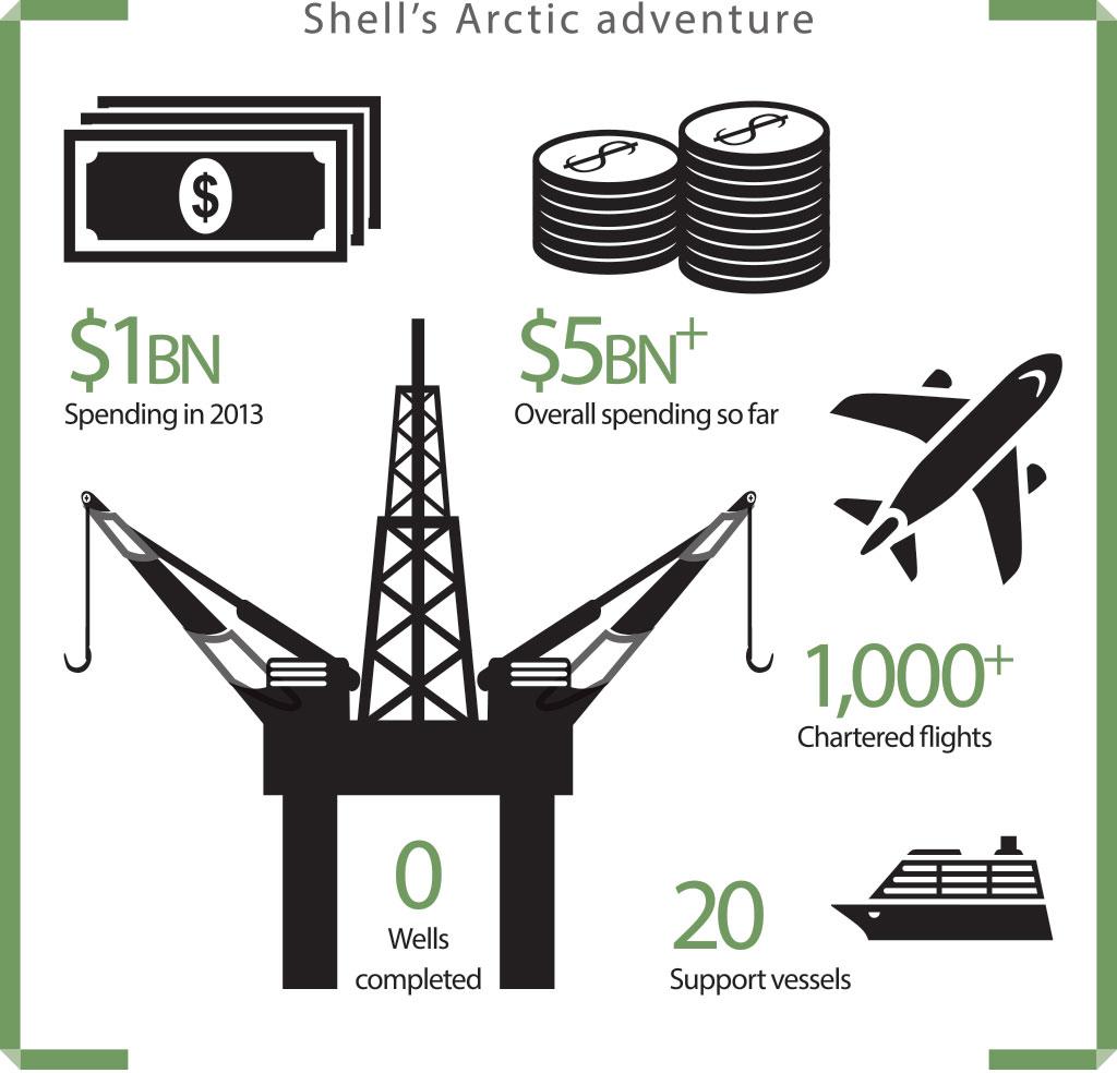Shell's-Arctic-adventure