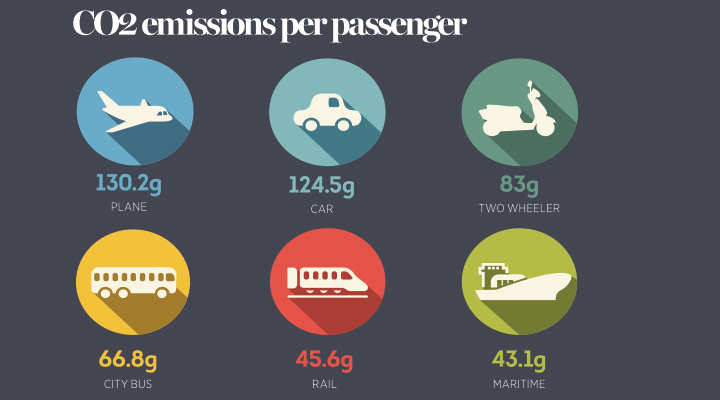 C02 Emissions Per Passenger on Modes Of Transportation