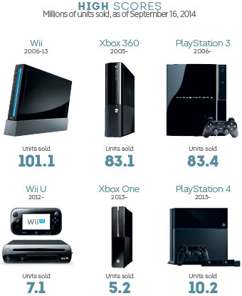 Consoles sales data infographic