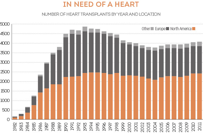 SynCardia Heart Transplants Graph