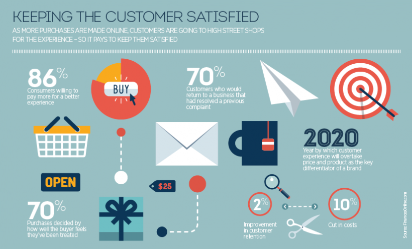 the key to customer satisfaction  u2013 the new economy