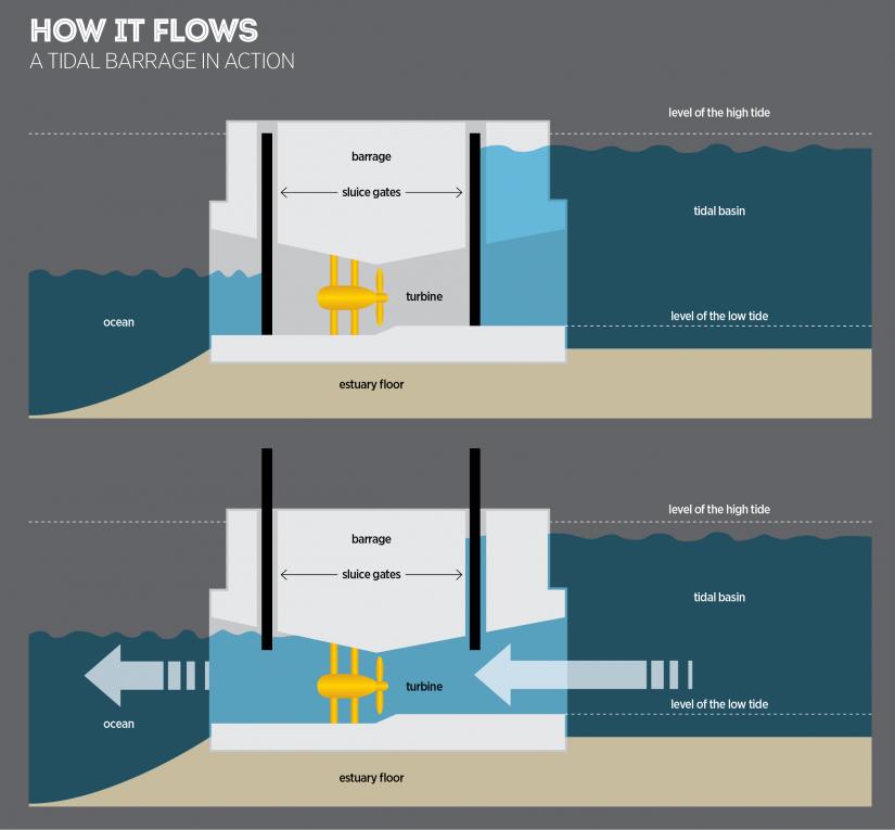 Tidal bore energy: how...