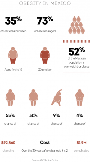 Obesity in Mexico
