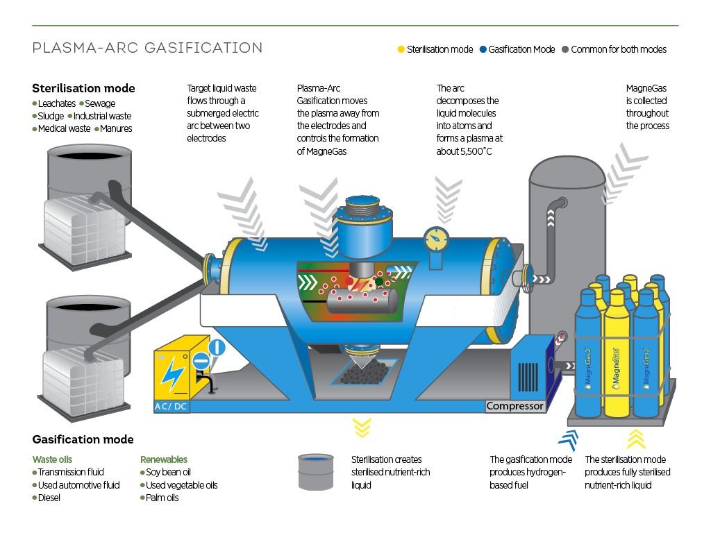Plasma-Arc Gasification