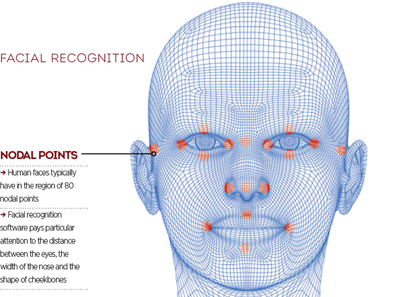 Cost of facial recognition